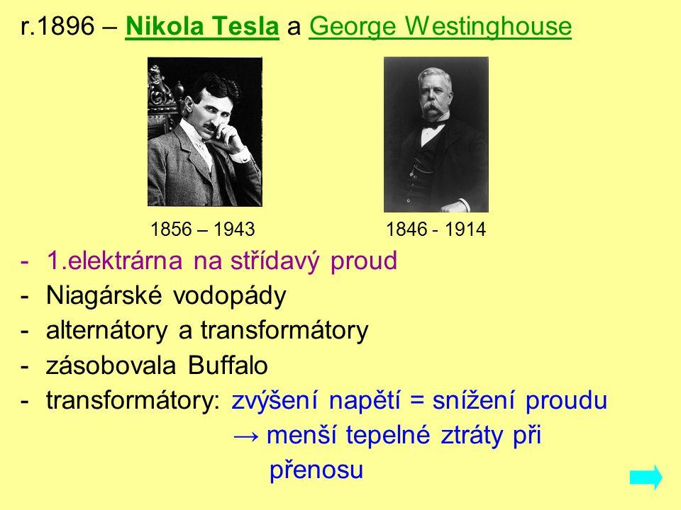r.1896 – Nikola Tesla a George Westinghouse 1856 – 1943 1846 - 1914 -1.elektrárna na střídavý proud -Niagárské vodopády -alternátory a transformátory -zásobovala Buffalo -transformátory: zvýšení napětí = snížení proudu → menší tepelné ztráty při přenosu