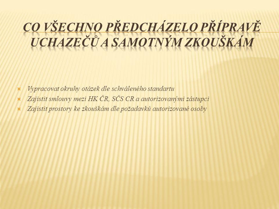  Vypracovat okruhy otázek dle schváleného standartu  Zajistit smlouvy mezi HK ČR, SČS CR a autorizovanými zástupci  Zajistit prostory ke zkouškám d