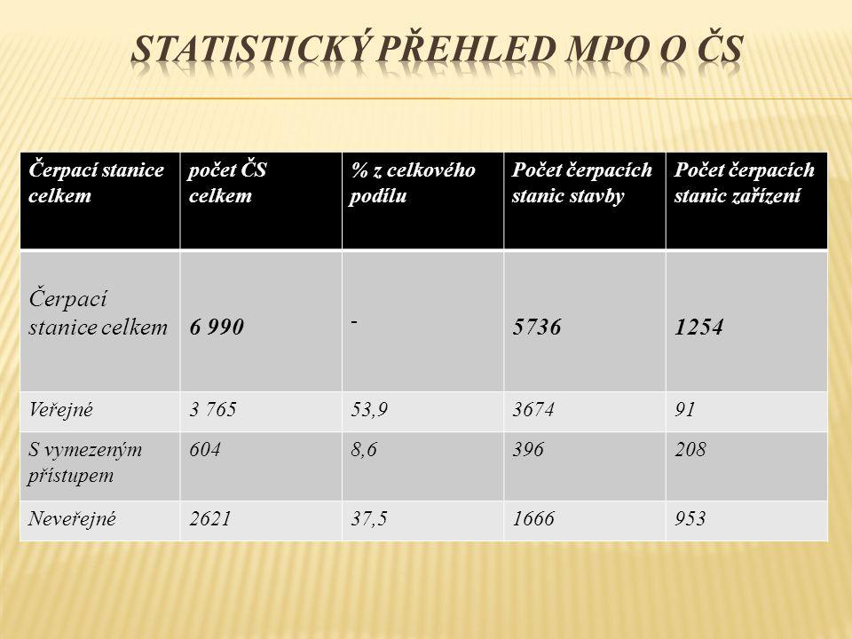 Čerpací stanice celkem počet ČS celkem % z celkového podílu Počet čerpacích stanic stavby Počet čerpacích stanic zařízení Čerpací stanice celkem6 990 - 57361254 Veřejné3 76553,9367491 S vymezeným přístupem 6048,6396208 Neveřejné262137,51666953