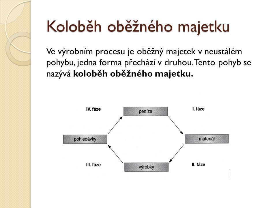 Koloběh oběžného majetku Ve výrobním procesu je oběžný majetek v neustálém pohybu, jedna forma přechází v druhou.
