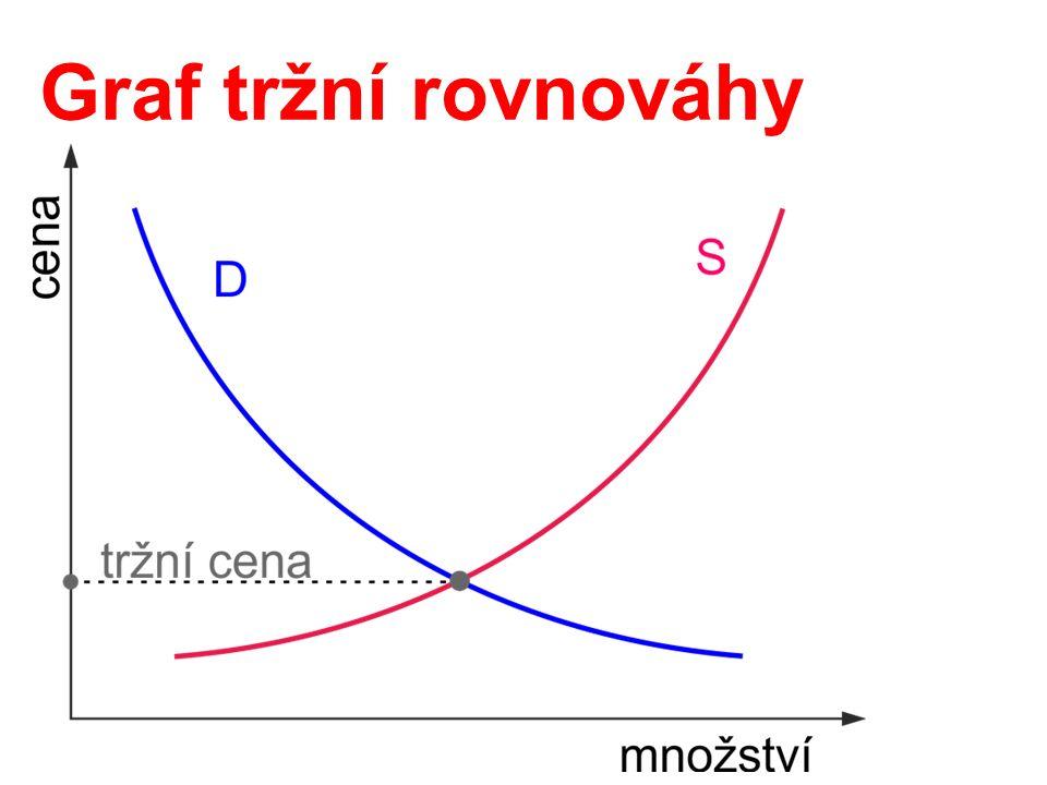 Graf tržní rovnováhy