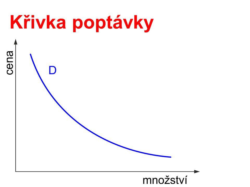 Křivka poptávky
