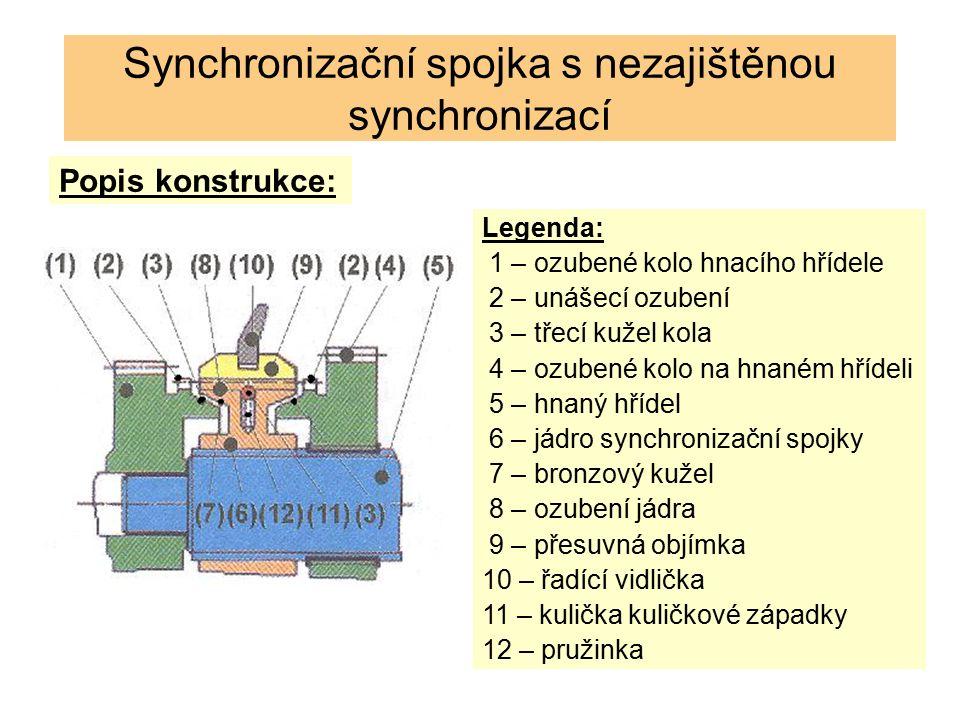 Synchronizační spojka s nezajištěnou synchronizací Popis konstrukce: Legenda: 1 – ozubené kolo hnacího hřídele 2 – unášecí ozubení 3 – třecí kužel kola 4 – ozubené kolo na hnaném hřídeli 5 – hnaný hřídel 6 – jádro synchronizační spojky 7 – bronzový kužel 8 – ozubení jádra 9 – přesuvná objímka 10 – řadící vidlička 11 – kulička kuličkové západky 12 – pružinka