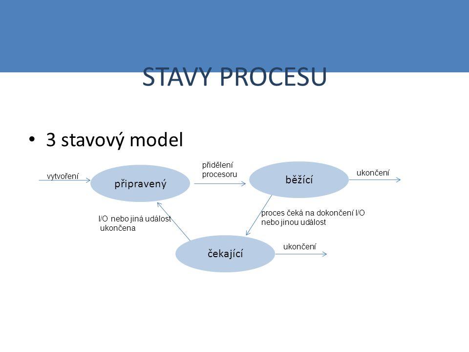 STAVY PROCESU 3 stavový model běžící připravený přidělení procesoru vytvoření ukončení čekající ukončení proces čeká na dokončení I/O nebo jinou událost I/O nebo jiná událost ukončena