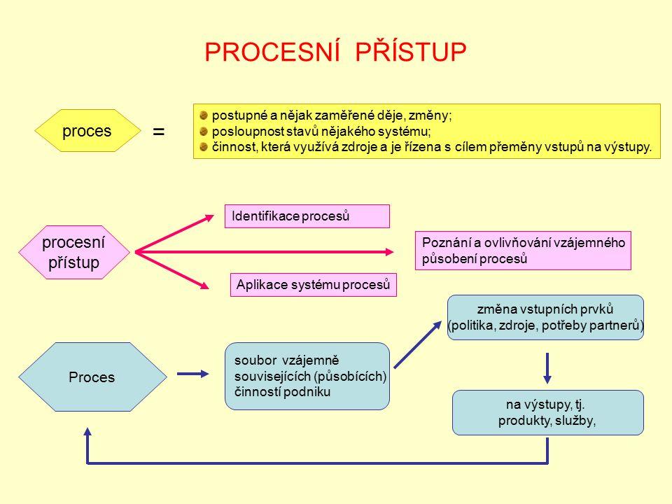 PROCESNÍ PŘÍSTUP postupné a nějak zaměřené děje, změny; posloupnost stavů nějakého systému; činnost, která využívá zdroje a je řízena s cílem přeměny vstupů na výstupy.