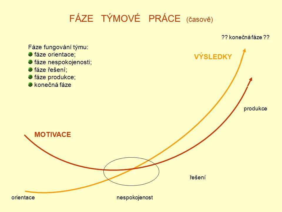 FÁZE TÝMOVÉ PRÁCE (časově) orientacenespokojenost řešení produkce MOTIVACE VÝSLEDKY Fáze fungování týmu: fáze orientace; fáze nespokojenosti; fáze řešení; fáze produkce; konečná fáze .