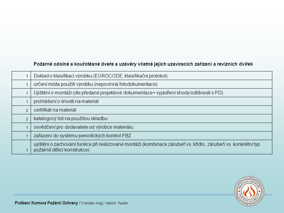 Profesní Komora Požární Ochrany / František Kregl, Vladimír Raušer Požárně odolné a kouřotěsné dveře a uzávěry včetně jejich uzavíracích zařízení a revizních dvířek 1 Doklad o klasifikaci výrobku (EUROCODE, klasifikační protokol) 1 určení místa použití výrobku (nepovinná fotodokumentace) 1 Ujištění o montáži (dle předané projektové dokumentace+ vyjádření shody/odlišnosti s PD) 1 prohlášení o shodě na materiál 2 certifikát na materiál 2 katalogový list na použitou skladbu 1 osvědčení pro dodavatele od výrobce materiálu 1 zařazení do systému periodických kontrol PBZ 1 ujištění o zachování funkce při realizované montáži (kombinace zárubeň vs.