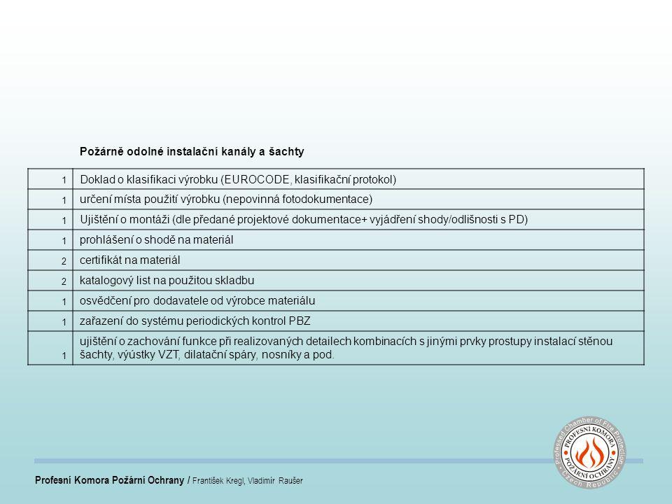 Profesní Komora Požární Ochrany / František Kregl, Vladimír Raušer Požárně odolné instalační kanály a šachty 1 Doklad o klasifikaci výrobku (EUROCODE, klasifikační protokol) 1 určení místa použití výrobku (nepovinná fotodokumentace) 1 Ujištění o montáži (dle předané projektové dokumentace+ vyjádření shody/odlišnosti s PD) 1 prohlášení o shodě na materiál 2 certifikát na materiál 2 katalogový list na použitou skladbu 1 osvědčení pro dodavatele od výrobce materiálu 1 zařazení do systému periodických kontrol PBZ 1 ujištění o zachování funkce při realizovaných detailech kombinacích s jinými prvky prostupy instalací stěnou šachty, výústky VZT, dilatační spáry, nosníky a pod.