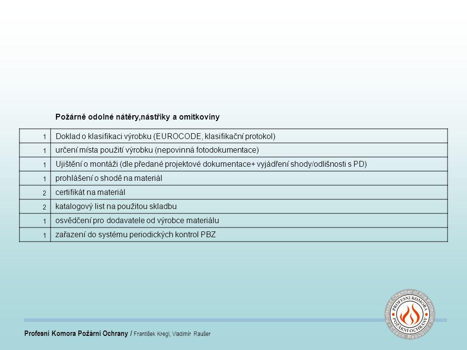 Profesní Komora Požární Ochrany / František Kregl, Vladimír Raušer Požárně odolné nátěry,nástřiky a omítkoviny 1 Doklad o klasifikaci výrobku (EUROCODE, klasifikační protokol) 1 určení místa použití výrobku (nepovinná fotodokumentace) 1 Ujištění o montáži (dle předané projektové dokumentace+ vyjádření shody/odlišnosti s PD) 1 prohlášení o shodě na materiál 2 certifikát na materiál 2 katalogový list na použitou skladbu 1 osvědčení pro dodavatele od výrobce materiálu 1 zařazení do systému periodických kontrol PBZ