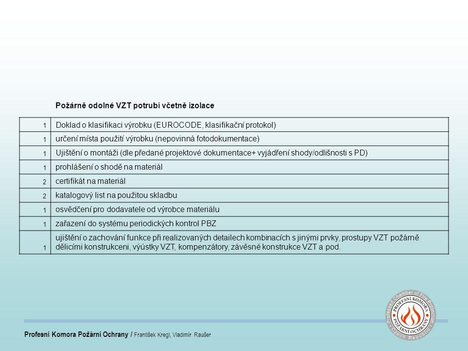 Profesní Komora Požární Ochrany / František Kregl, Vladimír Raušer Požárně odolné VZT potrubí včetně izolace 1 Doklad o klasifikaci výrobku (EUROCODE, klasifikační protokol) 1 určení místa použití výrobku (nepovinná fotodokumentace) 1 Ujištění o montáži (dle předané projektové dokumentace+ vyjádření shody/odlišnosti s PD) 1 prohlášení o shodě na materiál 2 certifikát na materiál 2 katalogový list na použitou skladbu 1 osvědčení pro dodavatele od výrobce materiálu 1 zařazení do systému periodických kontrol PBZ 1 ujištění o zachování funkce při realizovaných detailech kombinacích s jinými prvky, prostupy VZT požárně dělicími konstrukceni, výústky VZT, kompenzátory, závěsné konstrukce VZT a pod.