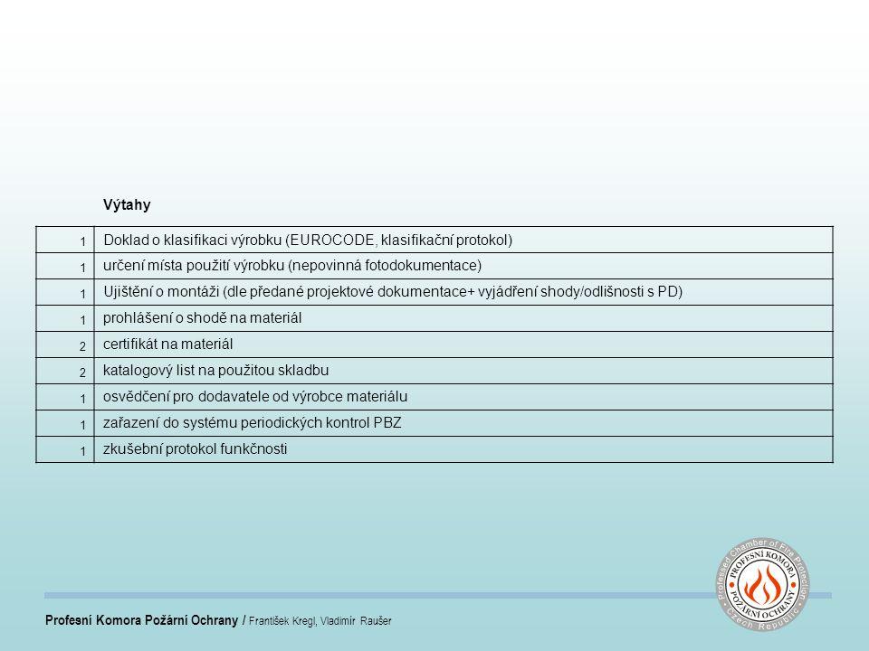 Profesní Komora Požární Ochrany / František Kregl, Vladimír Raušer Výtahy 1 Doklad o klasifikaci výrobku (EUROCODE, klasifikační protokol) 1 určení místa použití výrobku (nepovinná fotodokumentace) 1 Ujištění o montáži (dle předané projektové dokumentace+ vyjádření shody/odlišnosti s PD) 1 prohlášení o shodě na materiál 2 certifikát na materiál 2 katalogový list na použitou skladbu 1 osvědčení pro dodavatele od výrobce materiálu 1 zařazení do systému periodických kontrol PBZ 1 zkušební protokol funkčnosti