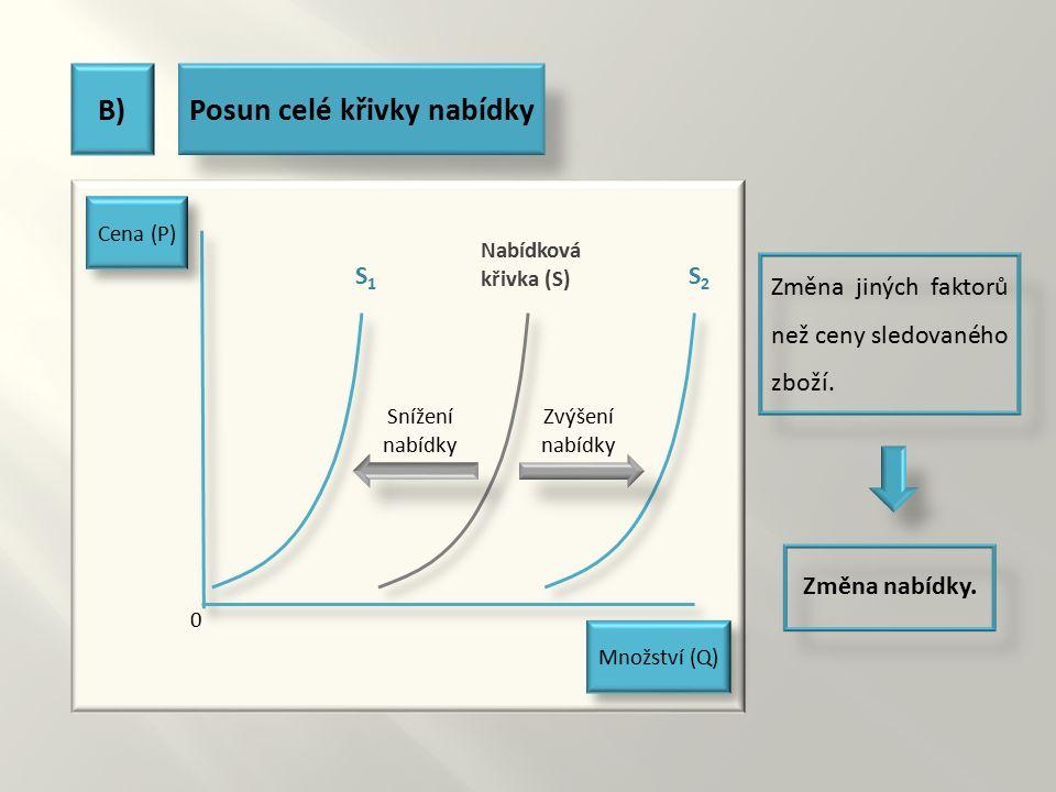 B)Posun celé křivky nabídky Cena (P) Množství (Q) 0 Nabídková křivka (S) Snížení nabídky Zvýšení nabídky S1S1 S2S2 Změna jiných faktorů než ceny sledo