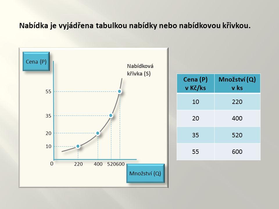 Nabídka je vyjádřena tabulkou nabídky nebo nabídkovou křivkou. Cena (P) Množství (Q) 0 Nabídková křivka (S) 10 20 35 55 220400600520 Cena (P) v Kč/ks