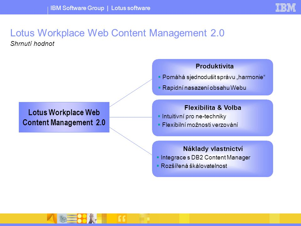 IBM Software Group | Lotus software Lotus Workplace Web Content Management 2.0 Shrnutí hodnot Lotus Workplace Web Content Management 2.0 Produktivita
