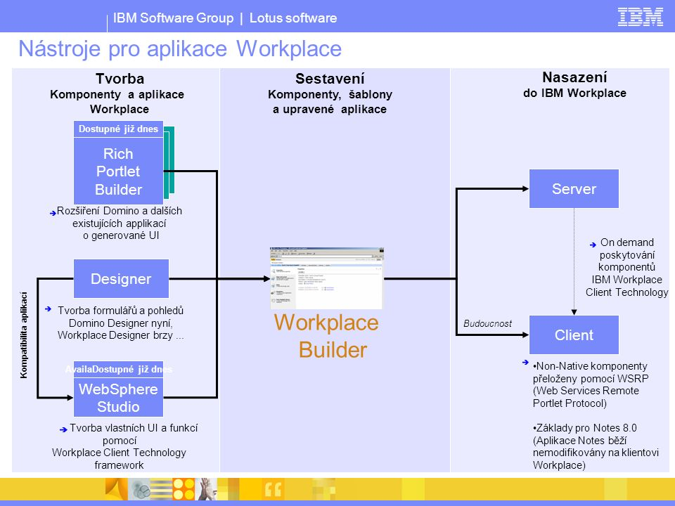 IBM Software Group | Lotus software Nástroje pro aplikace Workplace Designer Builder Tvorba Komponenty a aplikace Workplace Sestavení Komponenty, šablony a upravené aplikace Nasazení do IBM Workplace Rozšiření Domino a dalších existujících applikací o generované UI Tvorba vlastních UI a funkcí pomocí Workplace Client Technology framework On demand poskytování komponentů IBM Workplace Client Technology Non-Native komponenty přeloženy pomocí WSRP (Web Services Remote Portlet Protocol) Základy pro Notes 8.0 (Aplikace Notes běží nemodifikovány na klientovi Workplace) Budoucnost AvailaDostupné již dnes WebSphere Studio Designer Additional Portlet Builders Additional Portlet Builder Rich Portlet Builder Dostupné již dnes Kompatibilita aplikací Server Client Workplace Builder Tvorba formulářů a pohledů Domino Designer nyní, Workplace Designer brzy...