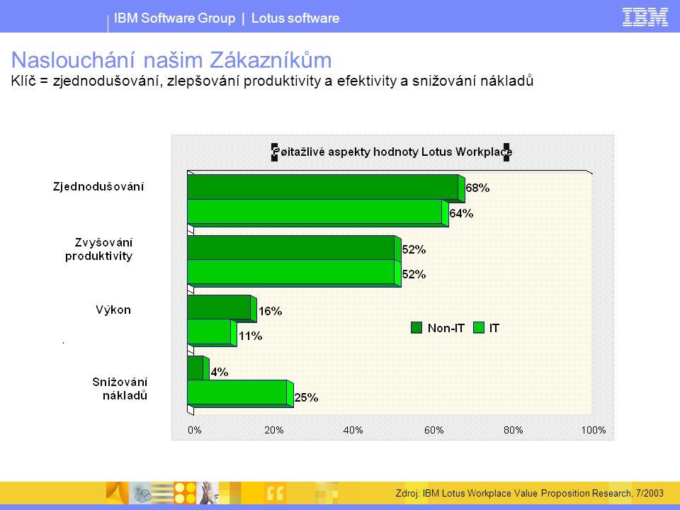 IBM Software Group | Lotus software Zdroj: IBM Lotus Workplace Value Proposition Research, 7/2003 Naslouchání našim Zákazníkům Klíč = zjednodušování, zlepšování produktivity a efektivity a snižování nákladů