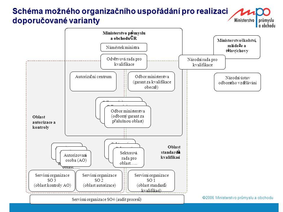  2006  Ministerstvo průmyslu a obchodu Schéma možného organizačního uspořádání pro realizaci doporučované varianty