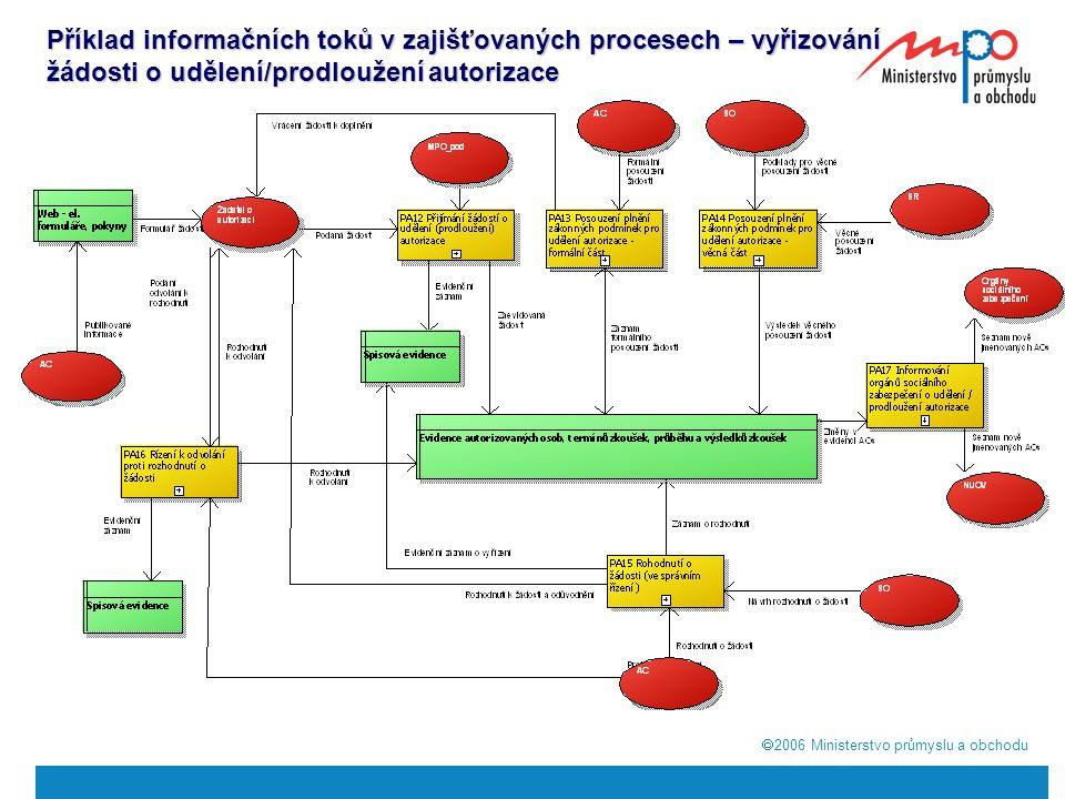  2006  Ministerstvo průmyslu a obchodu Příklad informačních toků v zajišťovaných procesech – vyřizování žádosti o udělení/prodloužení autorizace
