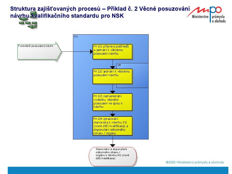  2006  Ministerstvo průmyslu a obchodu Struktura zajišťovaných procesů – Příklad č.