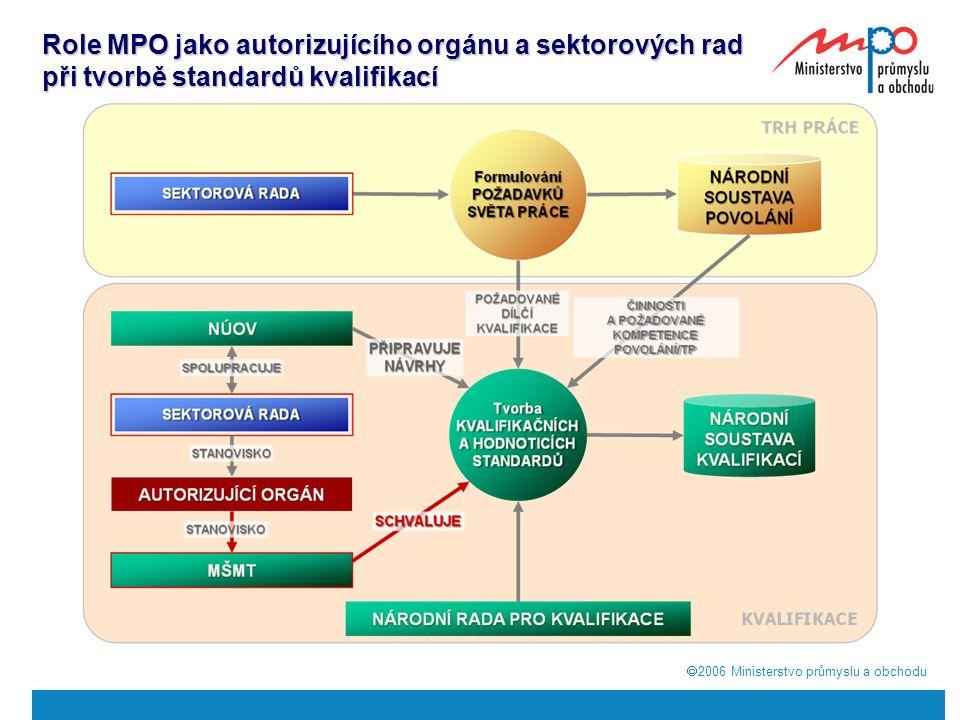  2006  Ministerstvo průmyslu a obchodu Role MPO jako autorizujícího orgánu a sektorových rad při tvorbě standardů kvalifikací