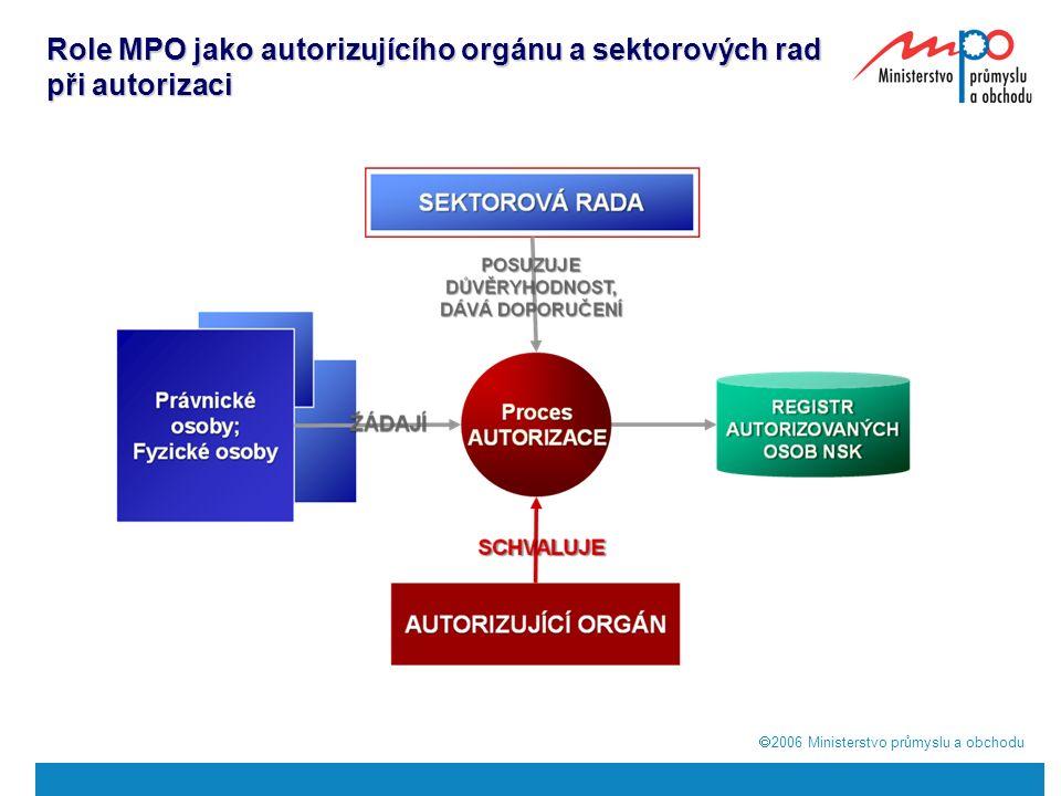  2006  Ministerstvo průmyslu a obchodu Role MPO jako autorizujícího orgánu a sektorových rad při autorizaci
