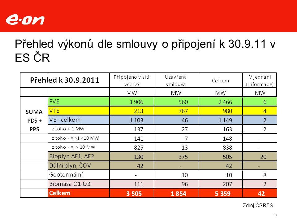 11 Přehled výkonů dle smlouvy o připojení k 30.9.11 v ES ČR Zdroj ČSRES