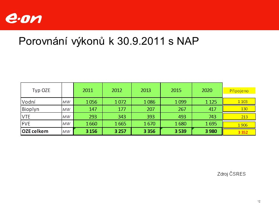 12 Porovnání výkonů k 30.9.2011 s NAP Zdroj ČSRES