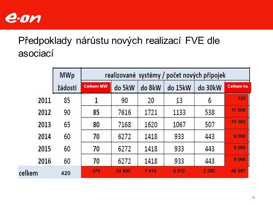 18 Předpoklady nárůstu nových realizací FVE dle asociací Celkem MWCelkem ks 376420 129 11 008 10 362 9 066 48 6972 3805 0127 61533 690376