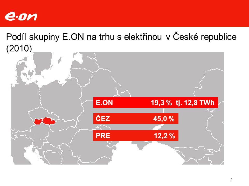 3 Podíl skupiny E.ON na trhu s elektřinou v České republice (2010) E.ON 19,3 % tj.