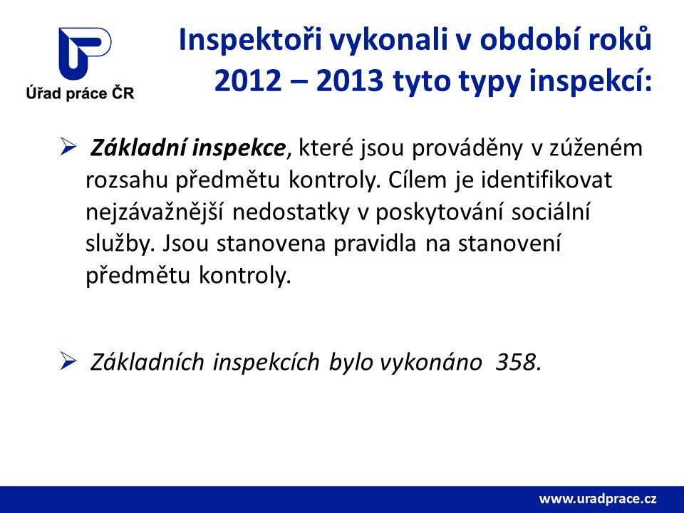 Inspektoři vykonali v období roků 2012 – 2013 tyto typy inspekcí:  Základní inspekce, které jsou prováděny v zúženém rozsahu předmětu kontroly.