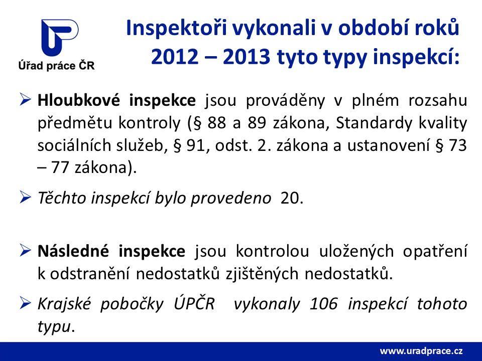 Inspektoři vykonali v období roků 2012 – 2013 tyto typy inspekcí:  Hloubkové inspekce jsou prováděny v plném rozsahu předmětu kontroly (§ 88 a 89 zákona, Standardy kvality sociálních služeb, § 91, odst.