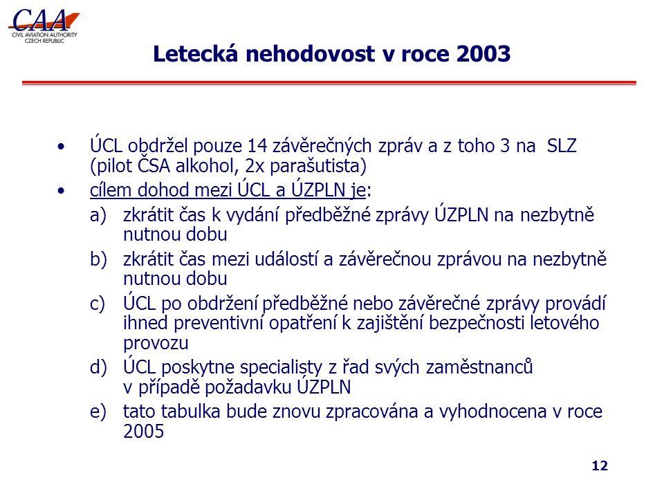 12 Letecká nehodovost v roce 2003 ÚCL obdržel pouze 14 závěrečných zpráv a z toho 3 na SLZ (pilot ČSA alkohol, 2x parašutista) cílem dohod mezi ÚCL a ÚZPLN je: a)zkrátit čas k vydání předběžné zprávy ÚZPLN na nezbytně nutnou dobu b)zkrátit čas mezi událostí a závěrečnou zprávou na nezbytně nutnou dobu c)ÚCL po obdržení předběžné nebo závěrečné zprávy provádí ihned preventivní opatření k zajištění bezpečnosti letového provozu d)ÚCL poskytne specialisty z řad svých zaměstnanců v případě požadavku ÚZPLN e)tato tabulka bude znovu zpracována a vyhodnocena v roce 2005