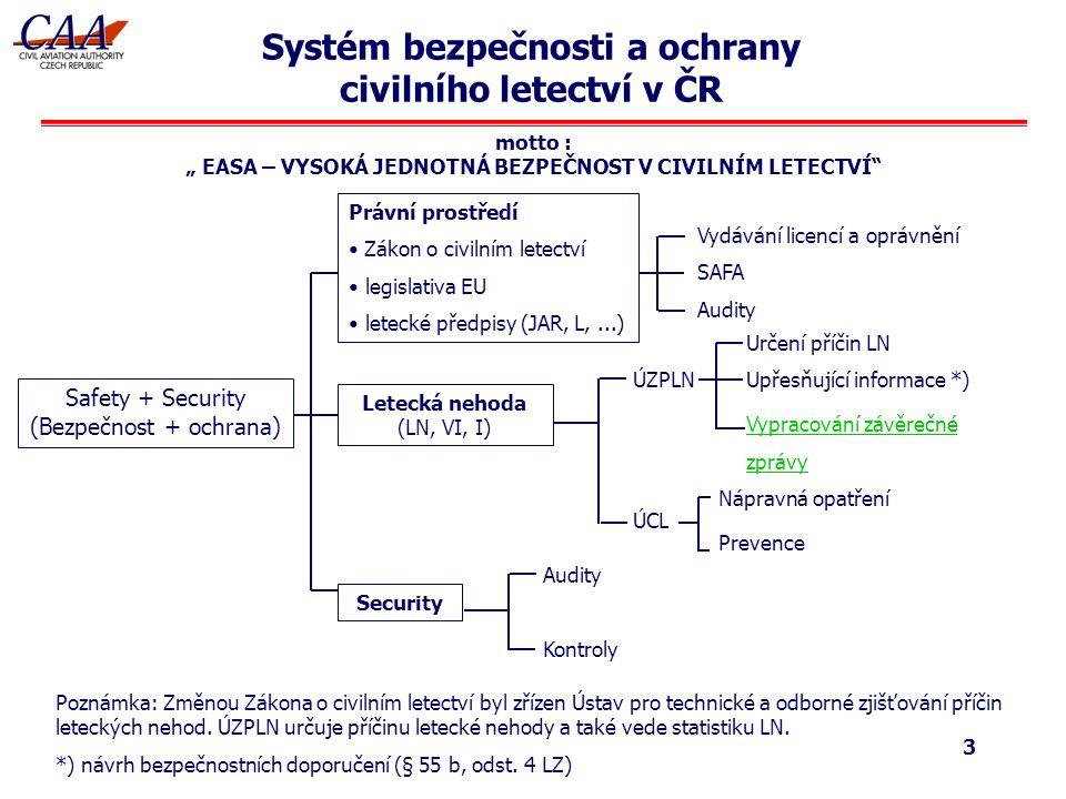 """3 motto : """" EASA – VYSOKÁ JEDNOTNÁ BEZPEČNOST V CIVILNÍM LETECTVÍ Systém bezpečnosti a ochrany civilního letectví v ČR Safety + Security (Bezpečnost + ochrana) Security Letecká nehoda (LN, VI, I) Právní prostředí Zákon o civilním letectví legislativa EU letecké předpisy (JAR, L,...) Vydávání licencí a oprávnění SAFA Audity ÚZPLN ÚCL Audity Kontroly Určení příčin LN Upřesňující informace *) Vypracování závěrečné zprávy Nápravná opatření Prevence Poznámka: Změnou Zákona o civilním letectví byl zřízen Ústav pro technické a odborné zjišťování příčin leteckých nehod."""