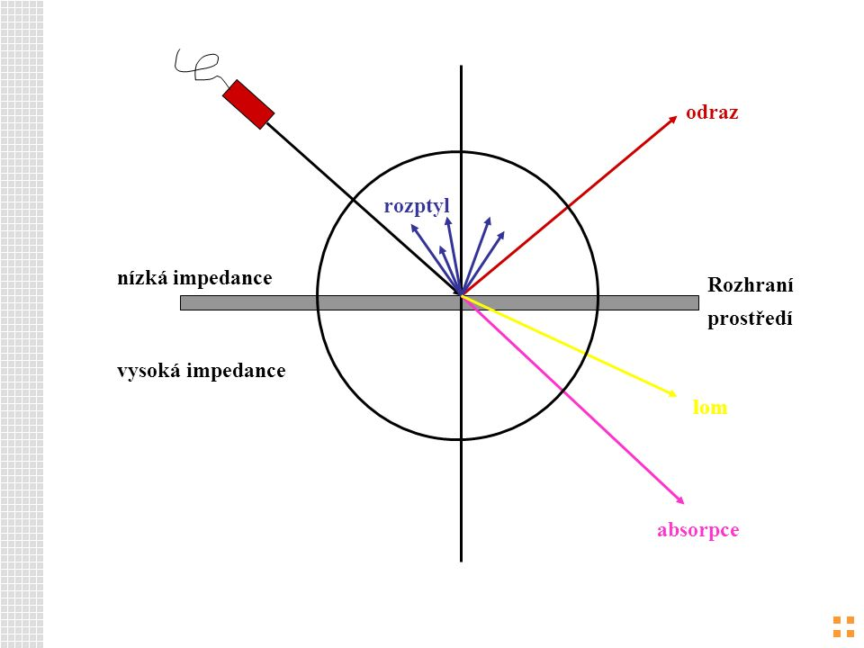 princip Na rozhraní dvou prostřední se část energie odráží a část postupuje hlouběji.