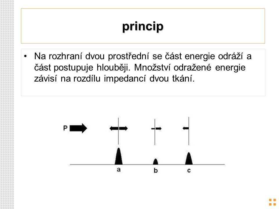 princip Na rozhraní dvou prostřední se část energie odráží a část postupuje hlouběji. Množství odražené energie závisí na rozdílu impedancí dvou tkání