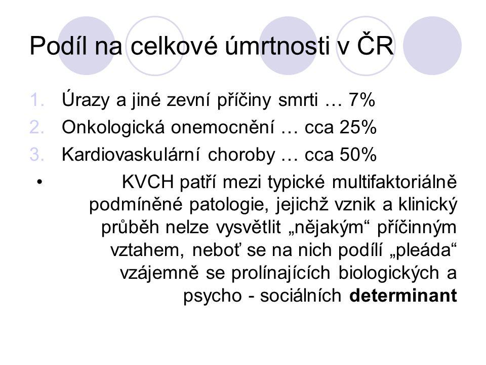 """Podíl na celkové úmrtnosti v ČR 1.Úrazy a jiné zevní příčiny smrti … 7% 2.Onkologická onemocnění … cca 25% 3.Kardiovaskulární choroby … cca 50% KVCH patří mezi typické multifaktoriálně podmíněné patologie, jejichž vznik a klinický průběh nelze vysvětlit """"nějakým příčinným vztahem, neboť se na nich podílí """"pleáda vzájemně se prolínajících biologických a psycho - sociálních determinant"""