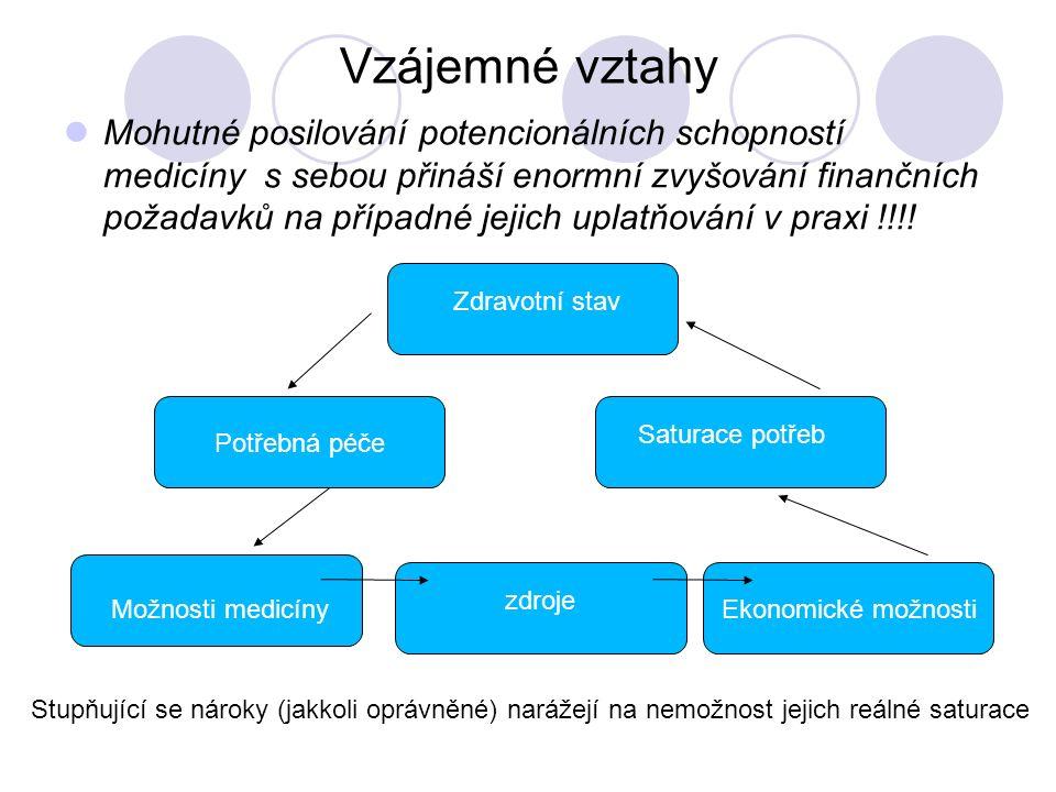 Vzájemné vztahy Mohutné posilování potencionálních schopností medicíny s sebou přináší enormní zvyšování finančních požadavků na případné jejich uplatňování v praxi !!!.