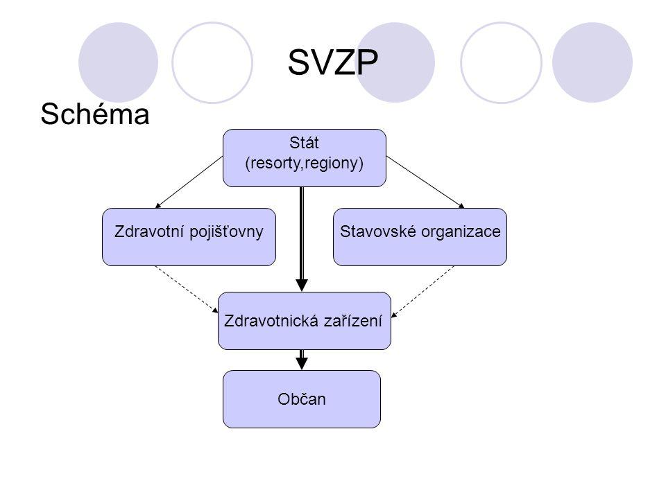 SVZP Schéma Stát (resorty,regiony) Zdravotní pojišťovnyStavovské organizace Zdravotnická zařízení Občan