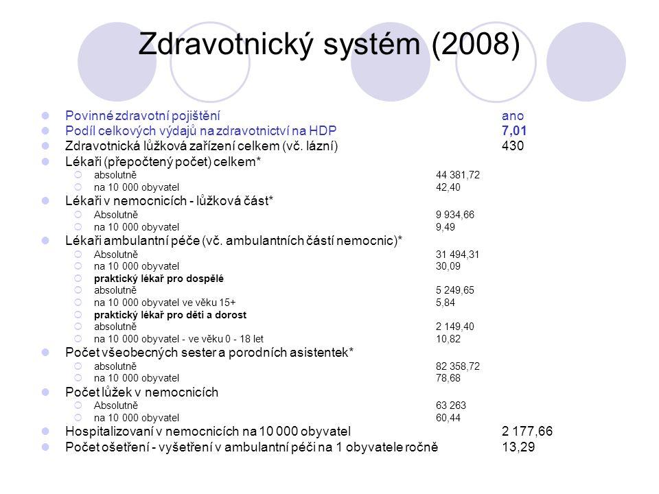 Zdravotnický systém (2008) Povinné zdravotní pojištěníano Podíl celkových výdajů na zdravotnictví na HDP7,01 Zdravotnická lůžková zařízení celkem (vč.