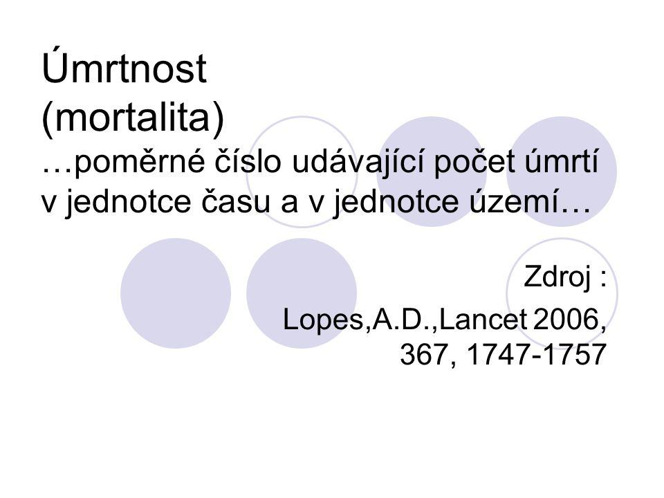 Úmrtnost (mortalita) …poměrné číslo udávající počet úmrtí v jednotce času a v jednotce území… Zdroj : Lopes,A.D.,Lancet 2006, 367, 1747-1757