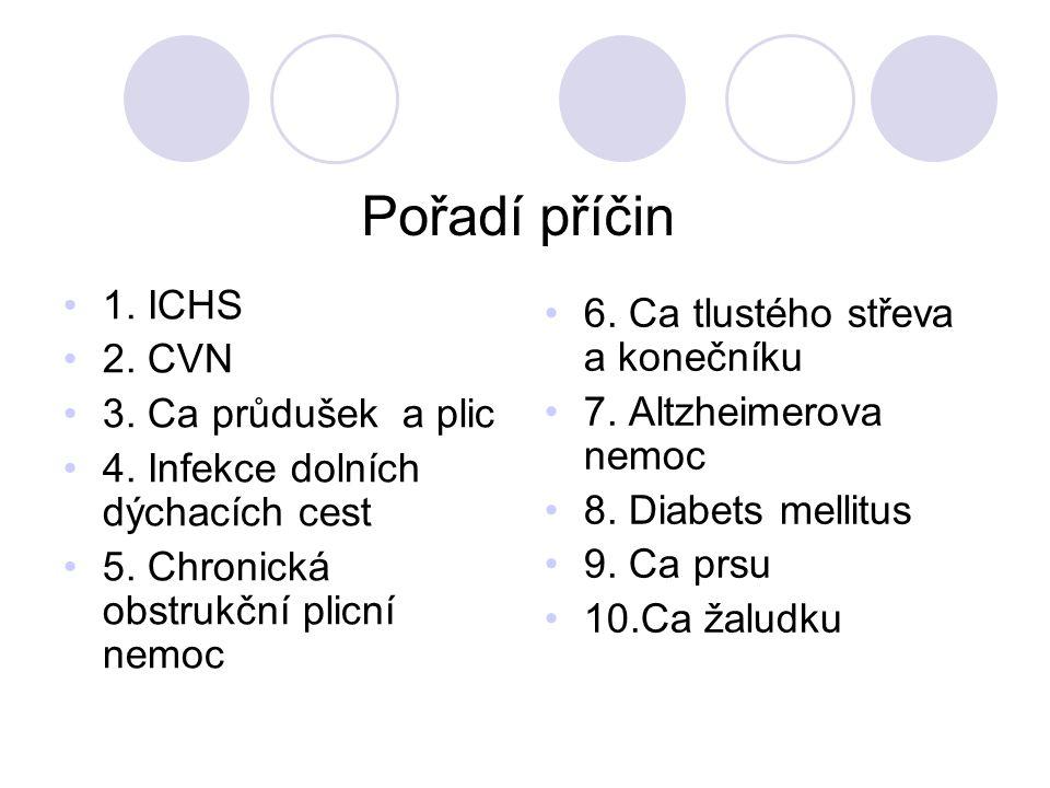 Pořadí příčin 1. ICHS 2. CVN 3. Ca průdušek a plic 4.