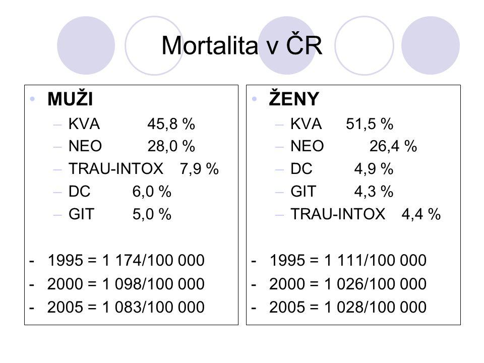 Mortalita v ČR MUŽI –KVA 45,8 % –NEO28,0 % –TRAU-INTOX 7,9 % –DC 6,0 % –GIT 5,0 % -1995 = 1 174/100 000 -2000 = 1 098/100 000 -2005 = 1 083/100 000 ŽENY –KVA51,5 % –NEO26,4 % –DC 4,9 % –GIT 4,3 % –TRAU-INTOX 4,4 % -1995 = 1 111/100 000 -2000 = 1 026/100 000 -2005 = 1 028/100 000