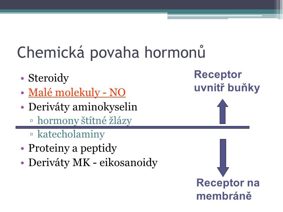 Chemická povaha hormonů Steroidy Malé molekuly - NO Deriváty aminokyselin ▫hormony štítné žlázy ▫katecholaminy Proteiny a peptidy Deriváty MK - eikosanoidy Receptor na membráně Receptor uvnitř buňky