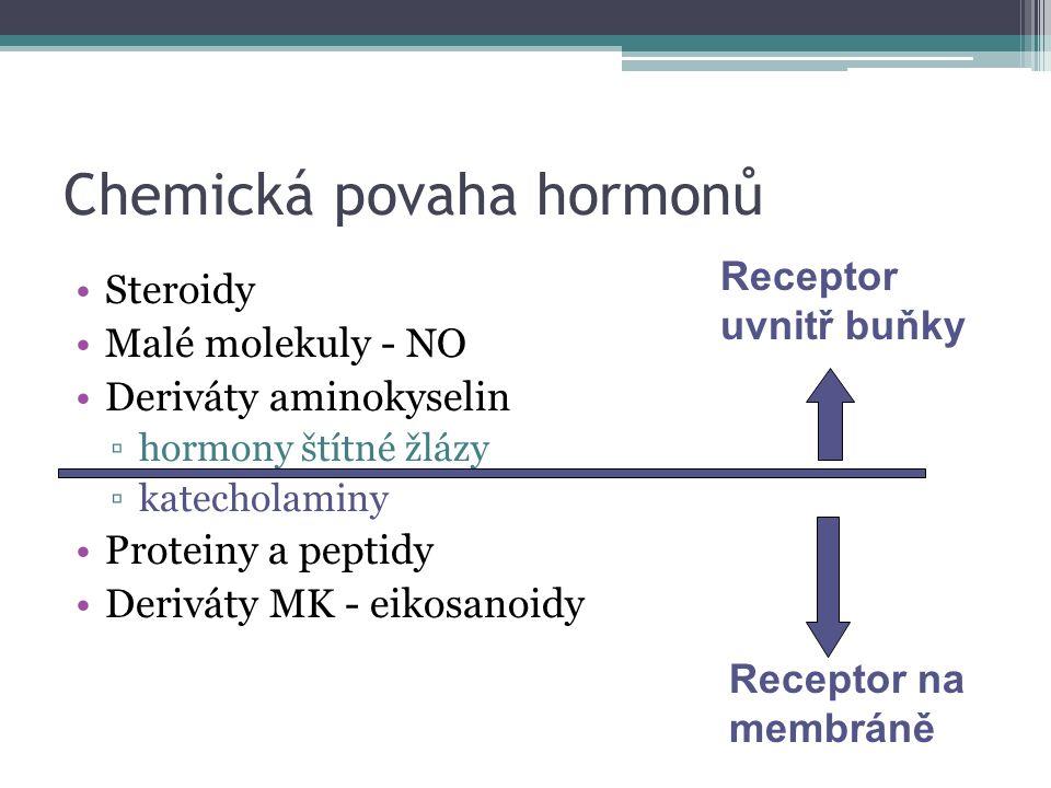 Chemická povaha hormonů Steroidy Malé molekuly - NO Deriváty aminokyselin ▫hormony štítné žlázy ▫katecholaminy Proteiny a peptidy Deriváty MK - eikosa