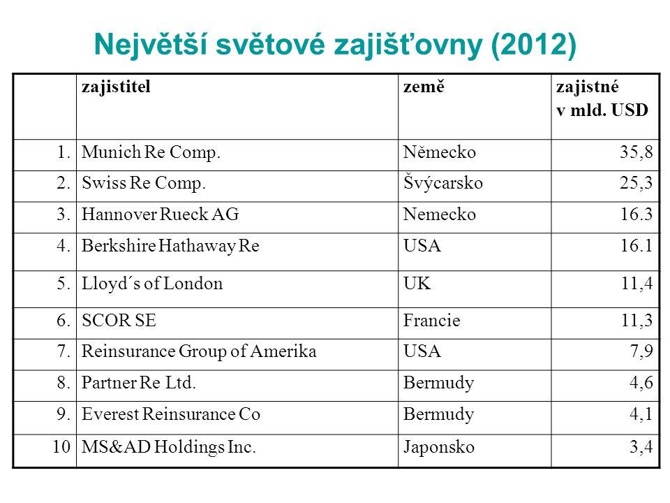 Největší světové zajišťovny (2012) zajistitelzemě zajistné v mld.