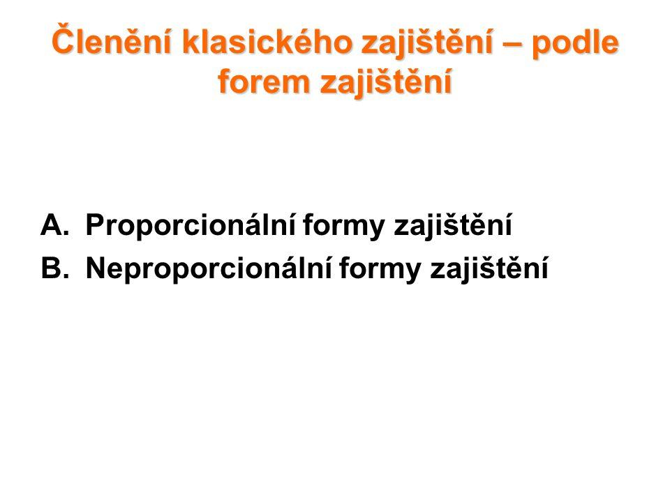 Členění klasického zajištění – podle forem zajištění A.Proporcionální formy zajištění B.Neproporcionální formy zajištění