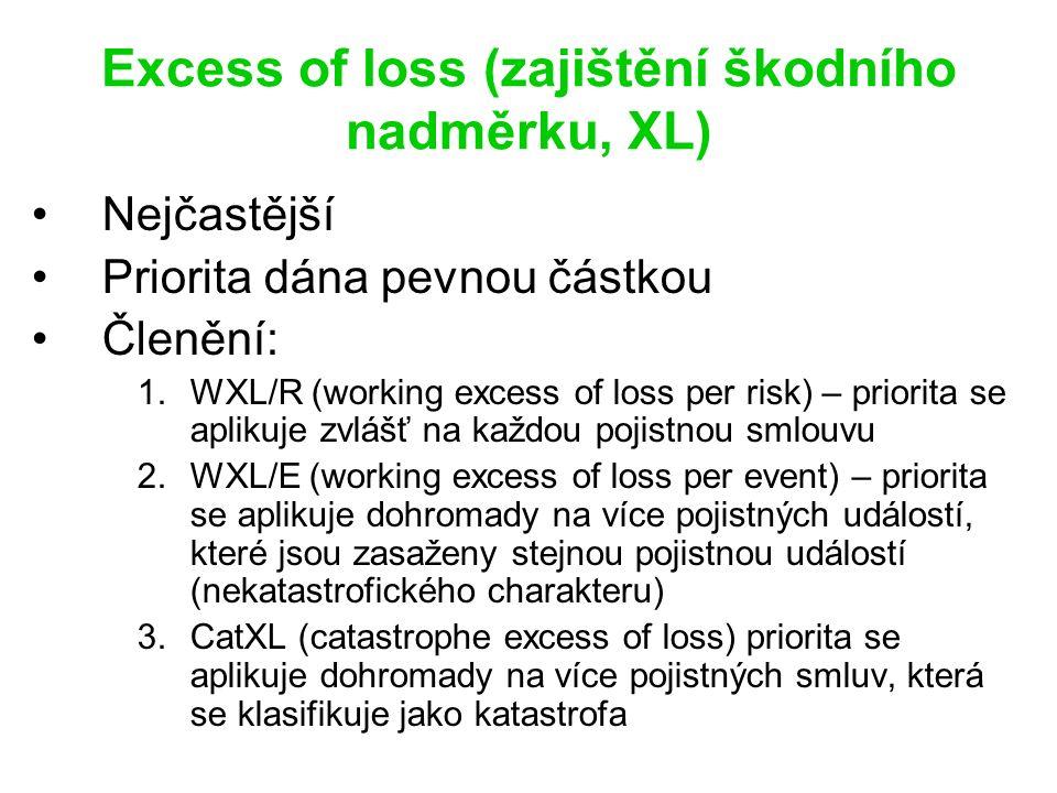 Excess of loss (zajištění škodního nadměrku, XL) Nejčastější Priorita dána pevnou částkou Členění: 1.WXL/R (working excess of loss per risk) – priorita se aplikuje zvlášť na každou pojistnou smlouvu 2.WXL/E (working excess of loss per event) – priorita se aplikuje dohromady na více pojistných událostí, které jsou zasaženy stejnou pojistnou událostí (nekatastrofického charakteru) 3.CatXL (catastrophe excess of loss) priorita se aplikuje dohromady na více pojistných smluv, která se klasifikuje jako katastrofa