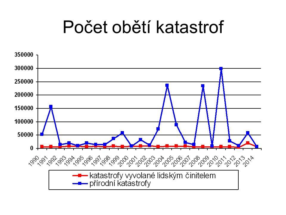 Počet obětí katastrof