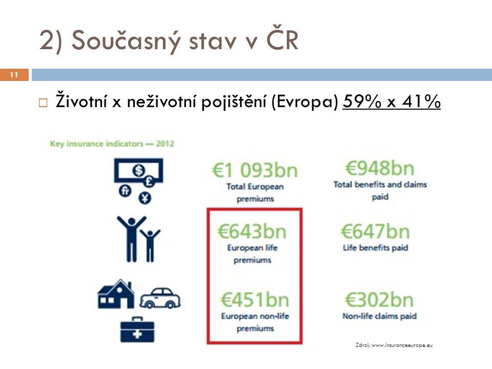 2) Současný stav v ČR  Životní x neživotní pojištění (Evropa) 59% x 41% 11 Zdroj: www.insuranceeurope.eu