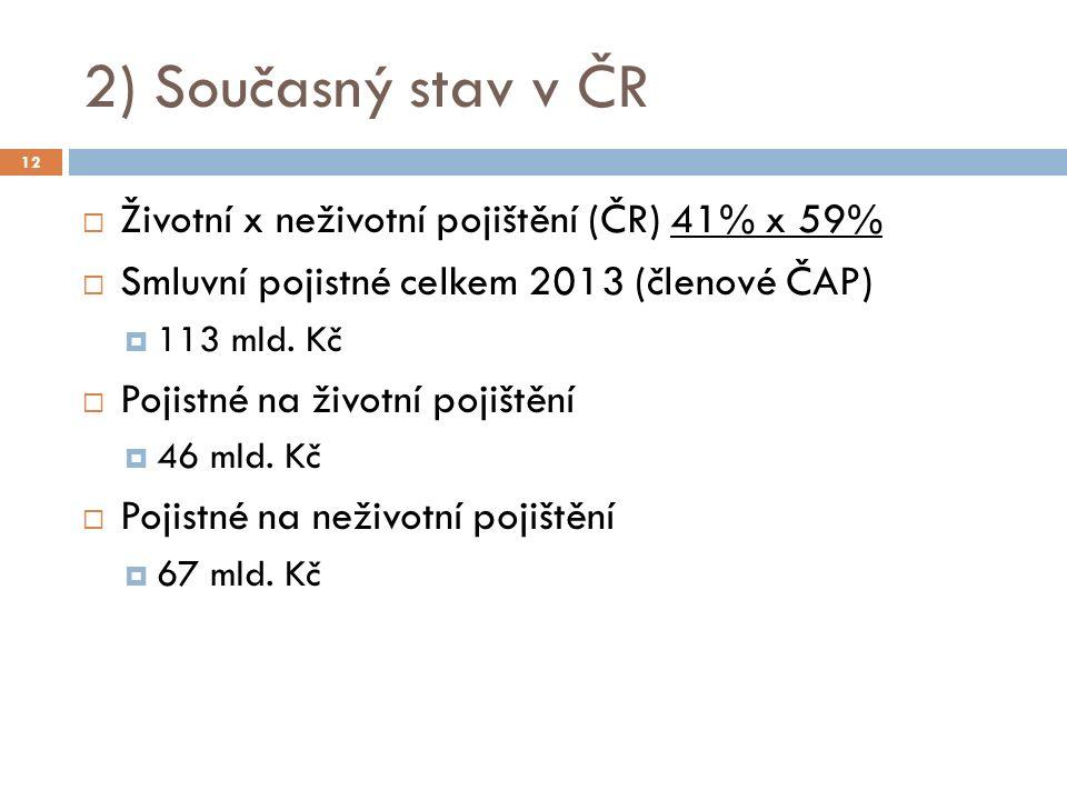 2) Současný stav v ČR  Životní x neživotní pojištění (ČR) 41% x 59%  Smluvní pojistné celkem 2013 (členové ČAP)  113 mld.